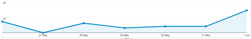 massive seo increase thanks to liam foster